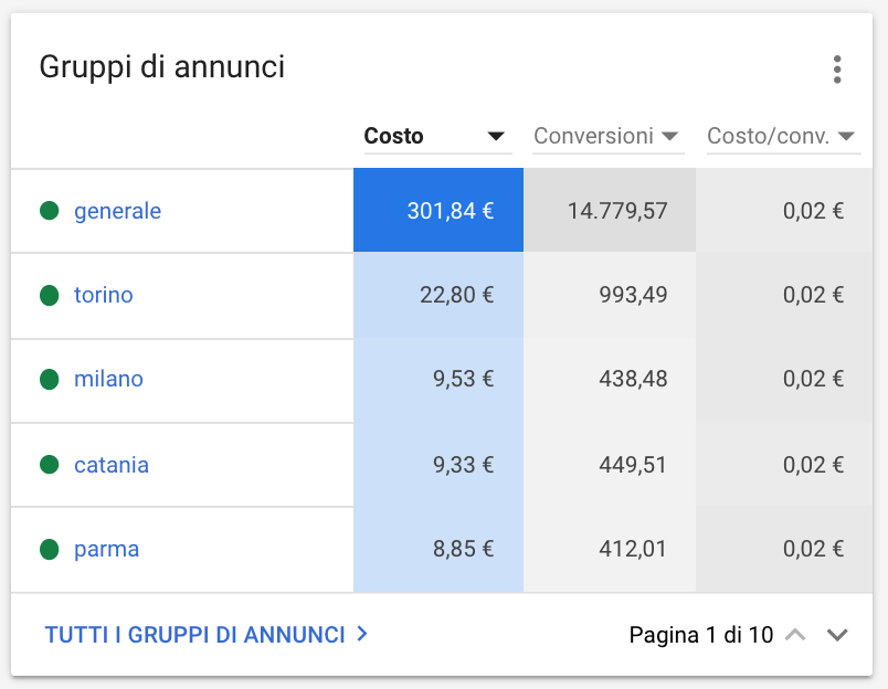 Performance Annunci Google Ads
